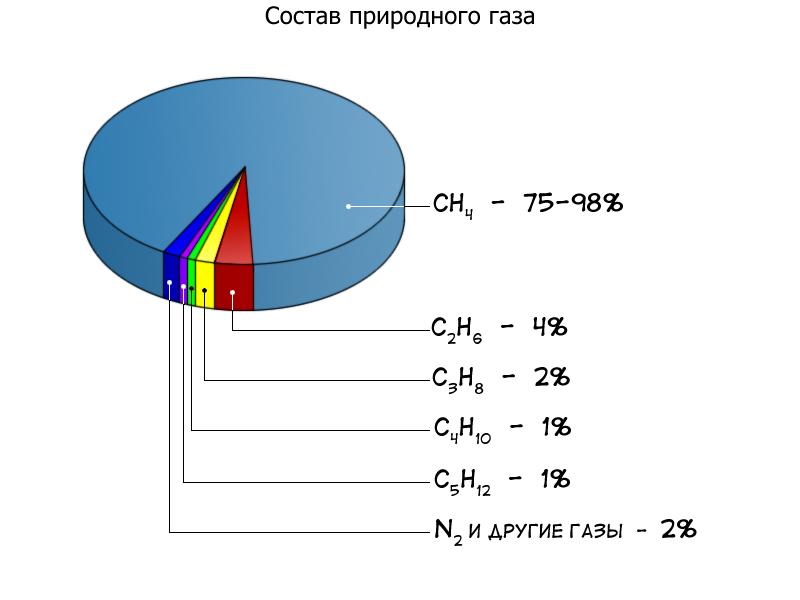 Сжиженный газ это пропан или метан